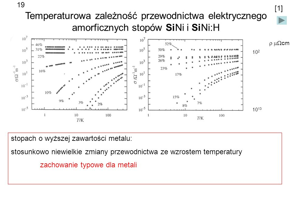 19 [1] Temperaturowa zależność przewodnictwa elektrycznego amorficznych stopów SiNi i SiNi:H. r mWcm.